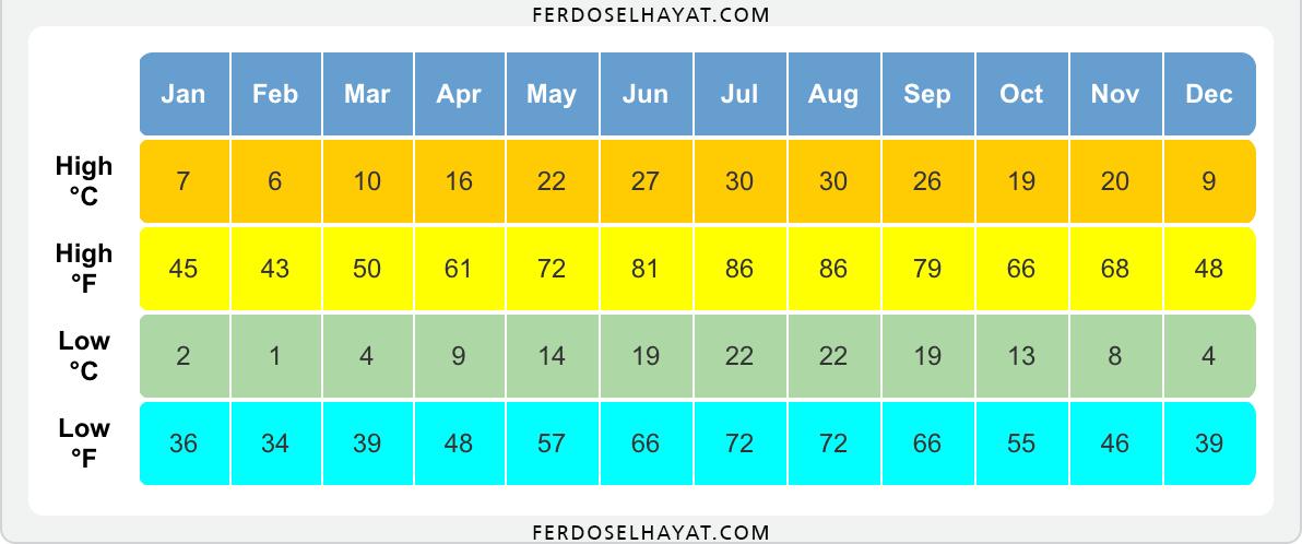 متوسط درجة الحرارة المرتفعة / المنخفضة في باكو